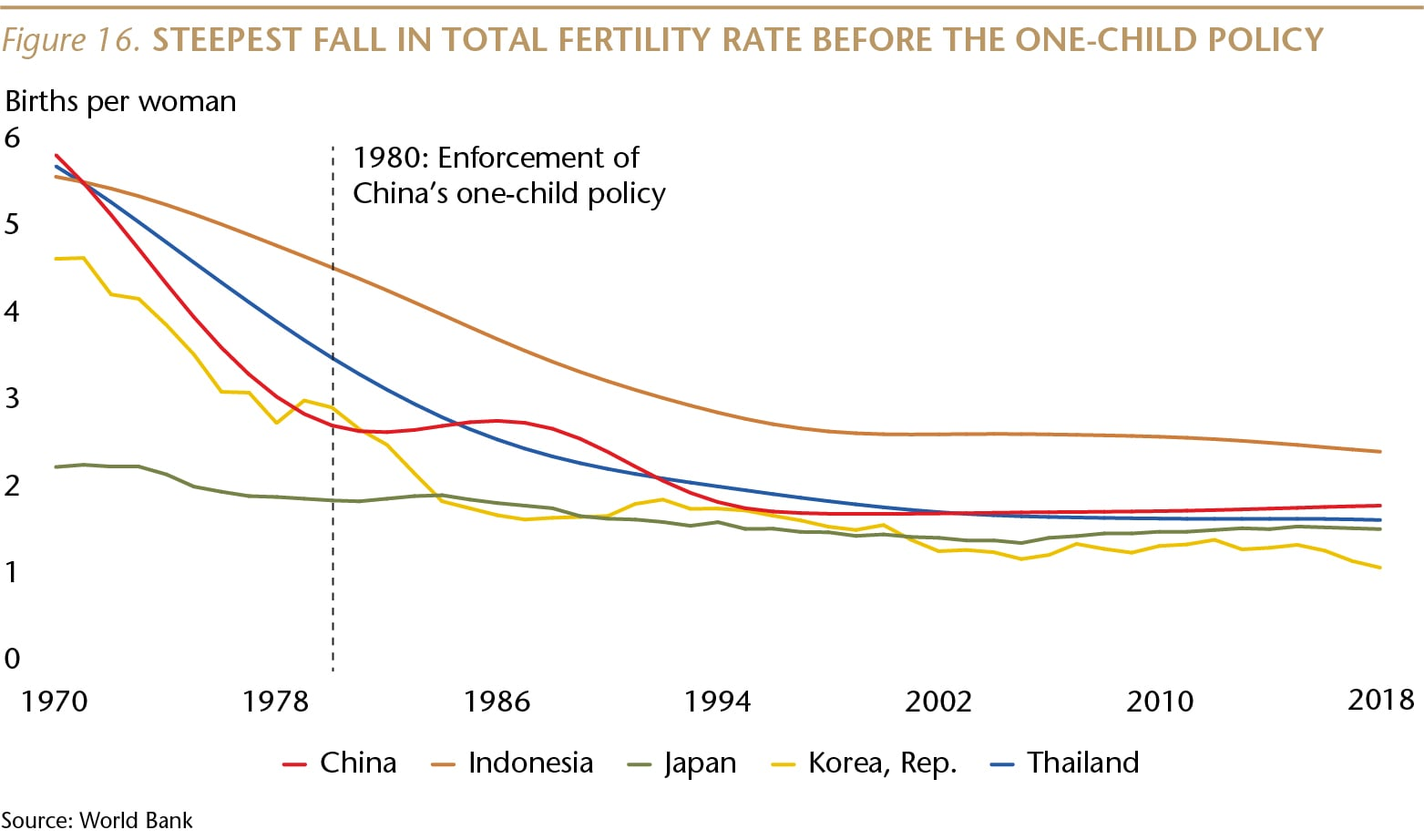SI073_Figure 16_Steepest fall in fertility rate_WEB-01-min.jpg