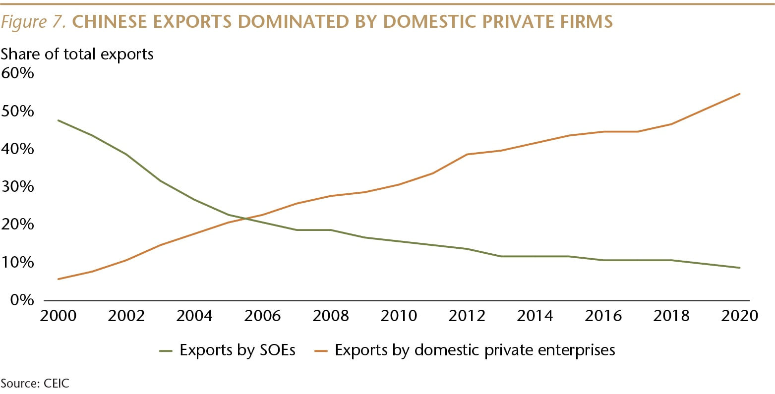 SI073_Figure 7_Chinese exports domintated by domestic firms_WEB-01-min.jpg