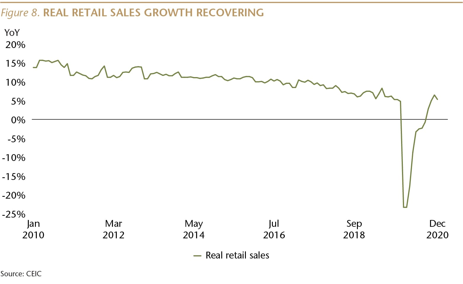 SI073_Figure 8_Real reatail sales recovering_WEB-01-min.jpg
